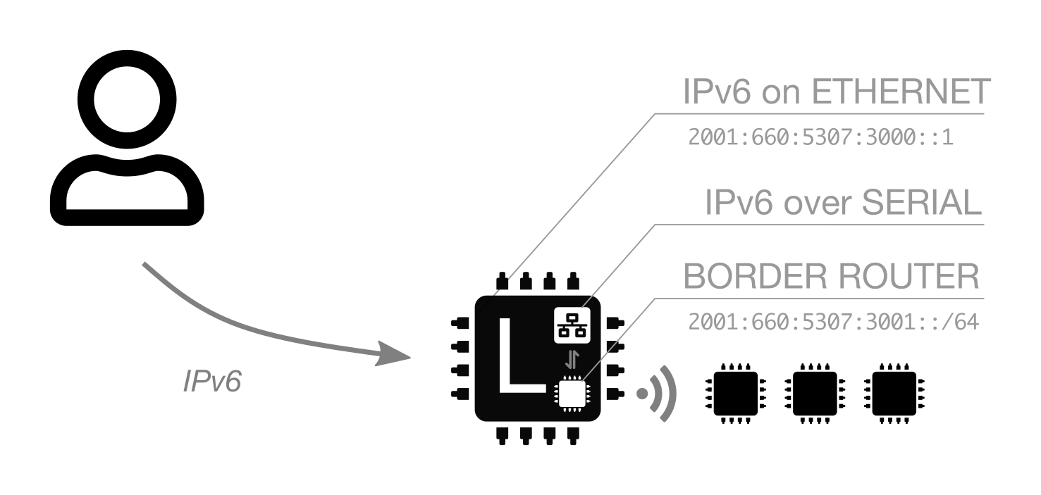 Ipv6 Fit Iot Lab